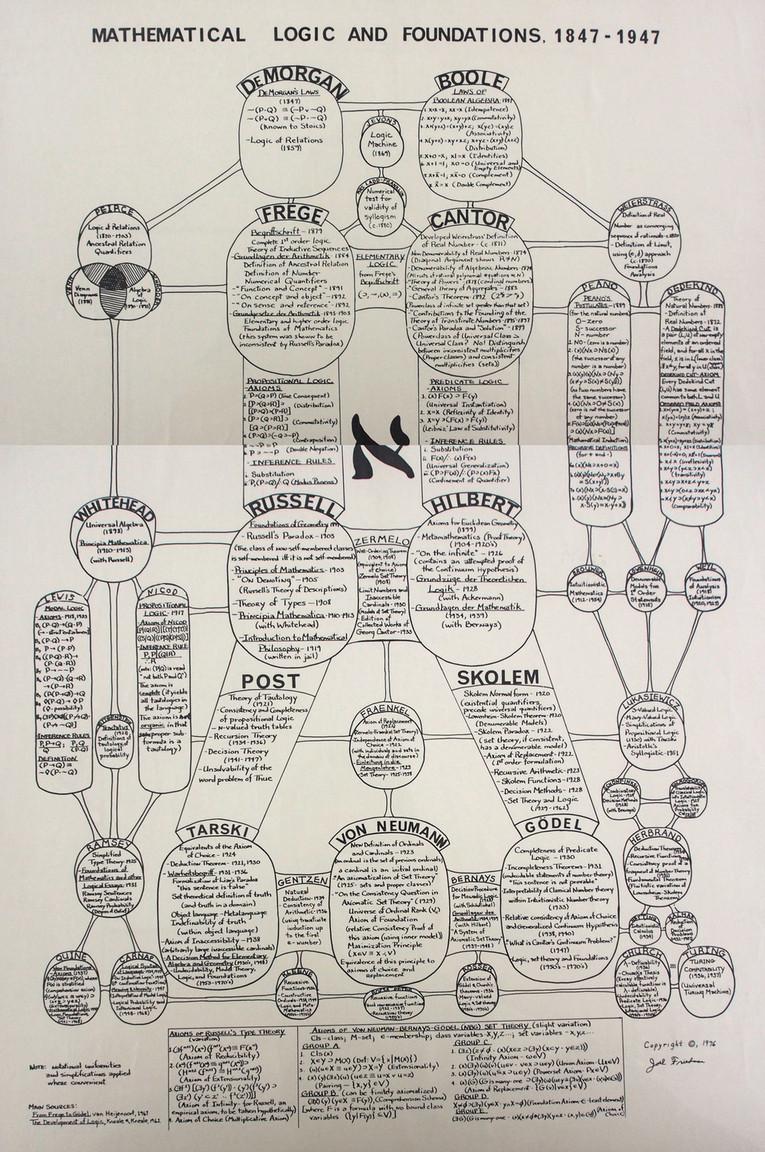 Diagrama sobre  Lógica Matemática y los Fundamentos de la matemática,  desde 1847 hasta 1947.