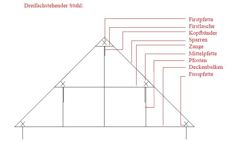 Staatlich gepr fter bautechniker dachkonstruktion - Pfettendach mit zweifach stehendem stuhl ...