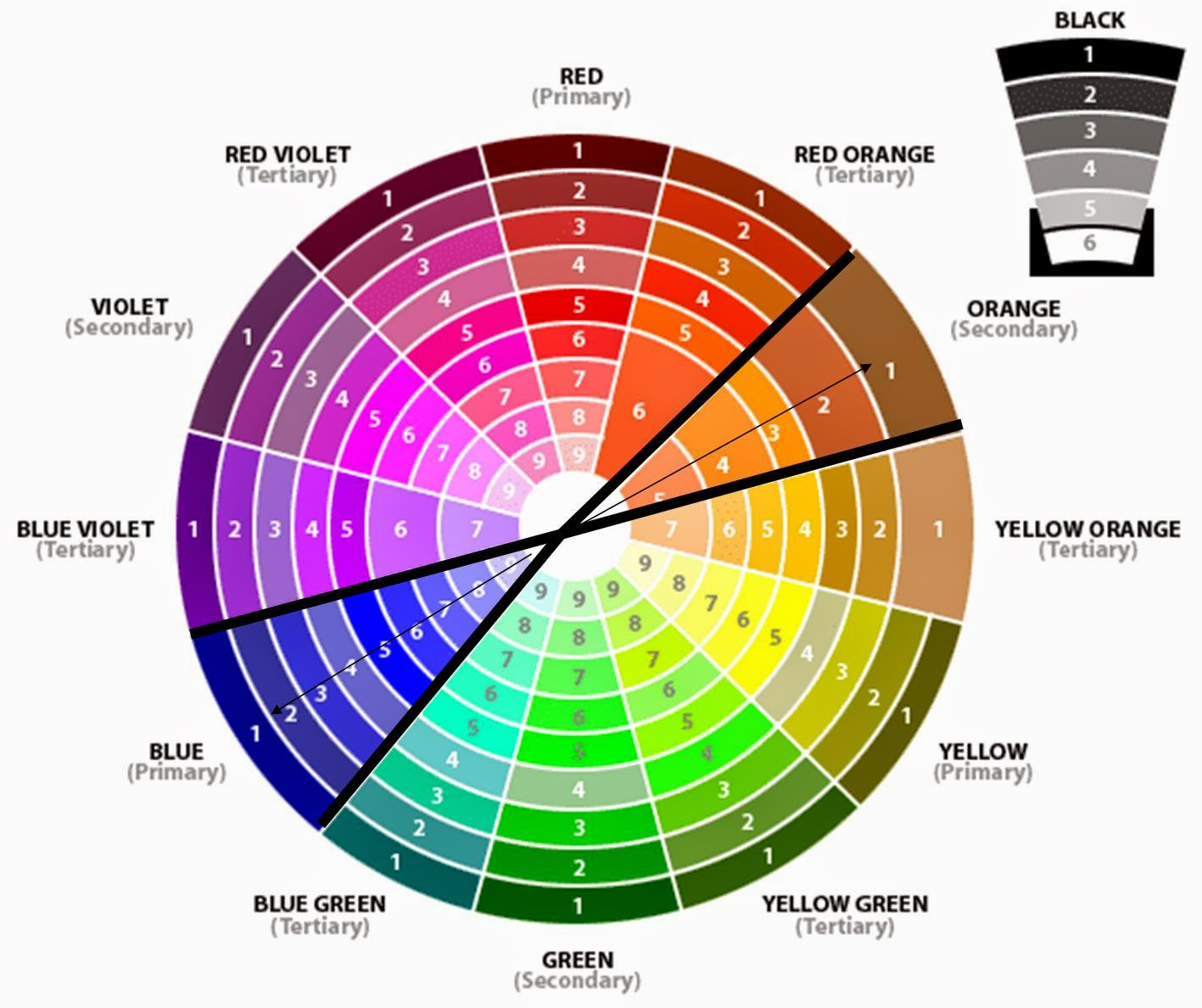 Color and the look of a film – Visual Analysis