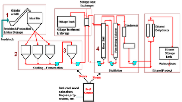 sumber:Fuel from Farms - A Guide to Small Scale Ethanol Production ...