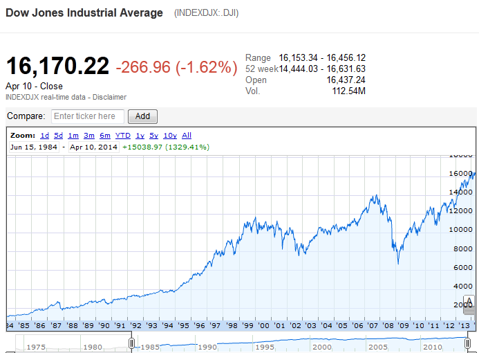 Investments Blog: Dow Jones ( DJIA ) - 30 Years' Movement