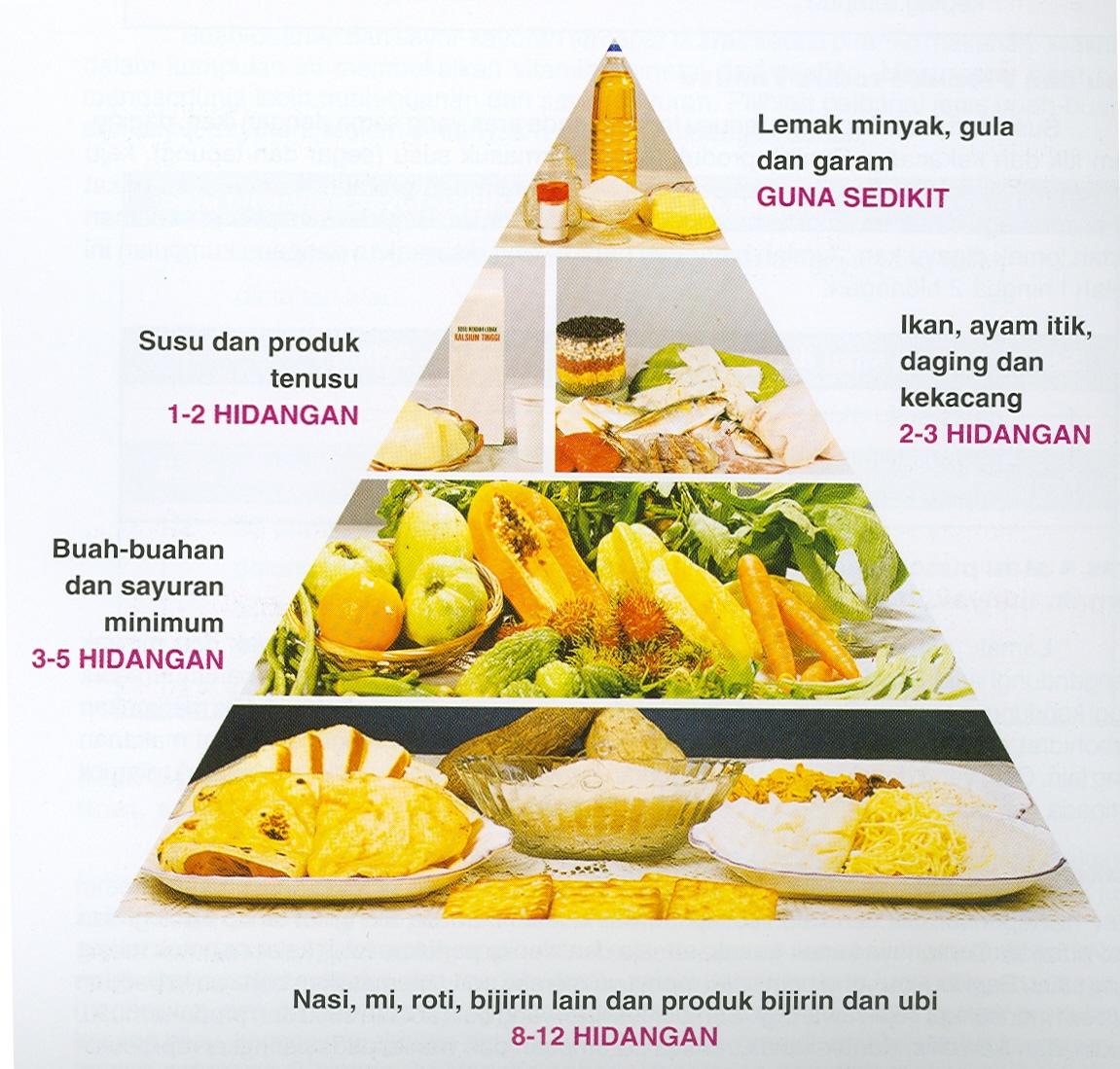 Gambar Makanan Karbohidrat