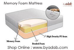 There is a huge impact on your sleep with the use of different types of mattresses.
