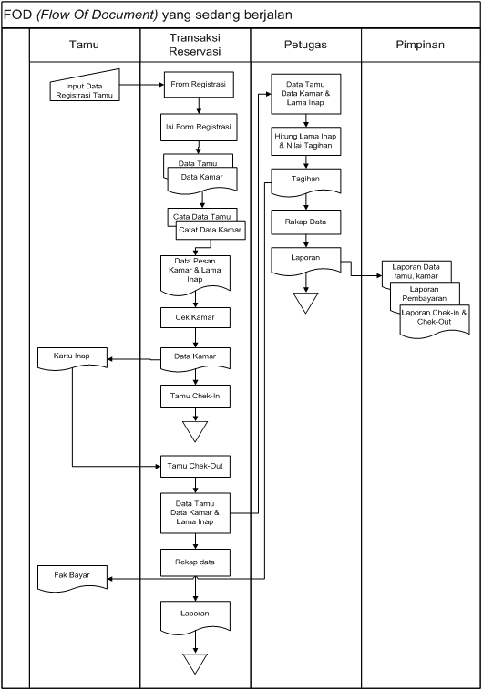 Contoh flowchart erd diagram konteks diagram dfd level dfd level 0 perancangan sistemsaychun punya blog ccuart Choice Image