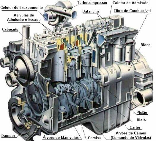 Componentes de un motor diesel