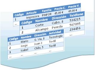 Consultas a Una tabla Usando Select
