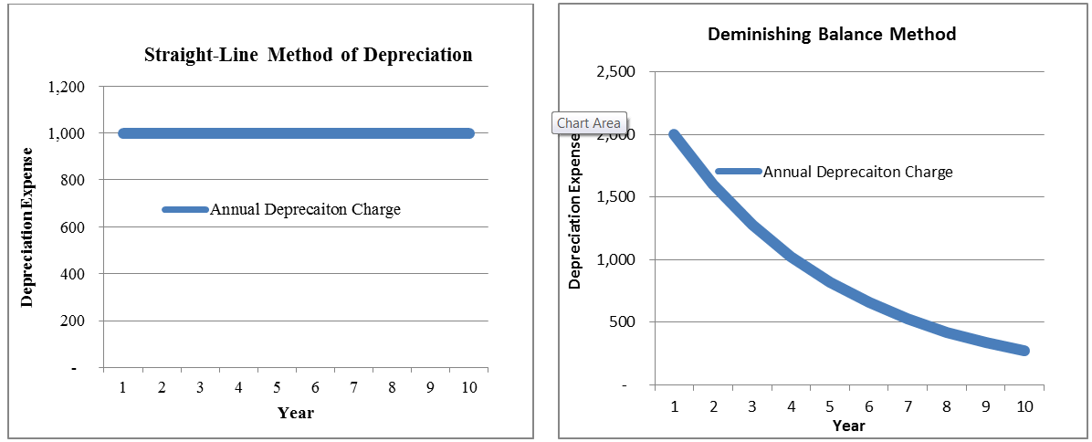 depreciation for equipment