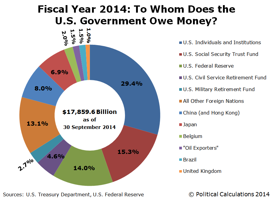 Fiscal Year 2014: To Whom Does the U.S. Government Owe Money?