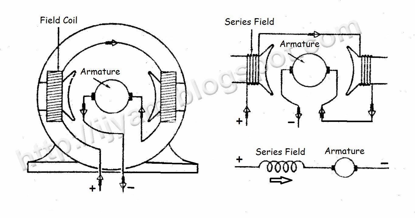 wiring connection of direct current (dc) motor technovation Armature Winding Diagram Pattern figure 1 three diagrams showing the method of connection of a two pole series field direct current motor Rotor Wiring Diagram