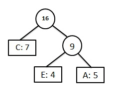 Huffman Coding Algorithm With Example