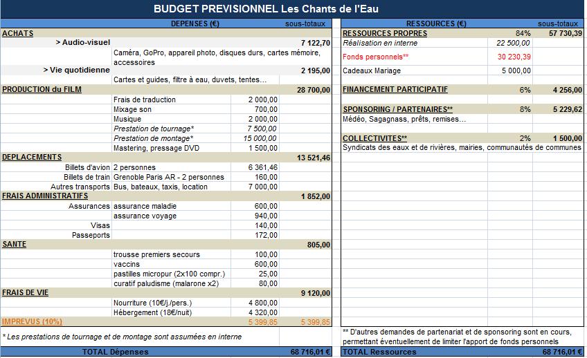 Exemple Budget Previsionnel Court Metrage Document Online