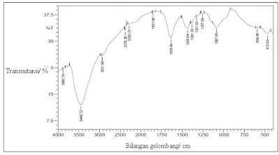 Kitosan, struktur FTIR kitosan, deasitilasi kitin kitosan