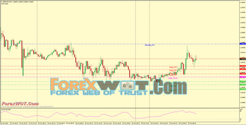 Forex multi time frame strategy