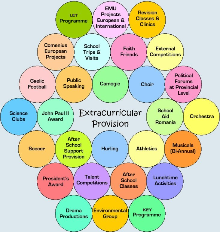 extracurricular activitys What your students should know about out-of-school activitiesyou know that there is more than meets the eye to the admission game, and you want to give your students any edge you can admission officers know that what potential students do with their time outside of school reveals important.