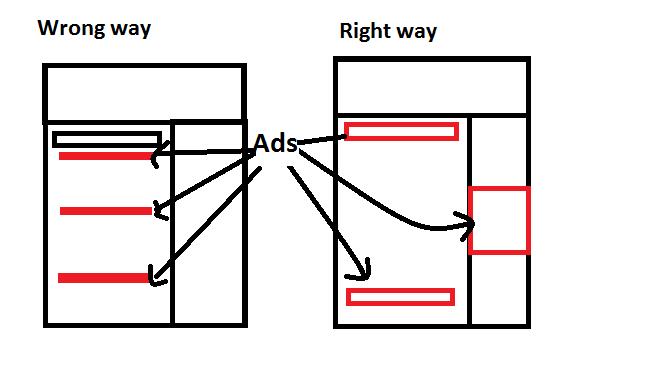 Adsense Ad Placing Do Not Disturb Method