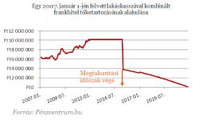 Frankhitel tőketartozásának alakulása (2007)