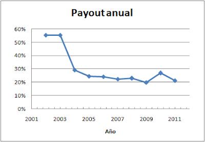 Payout Pescanova (PVA)