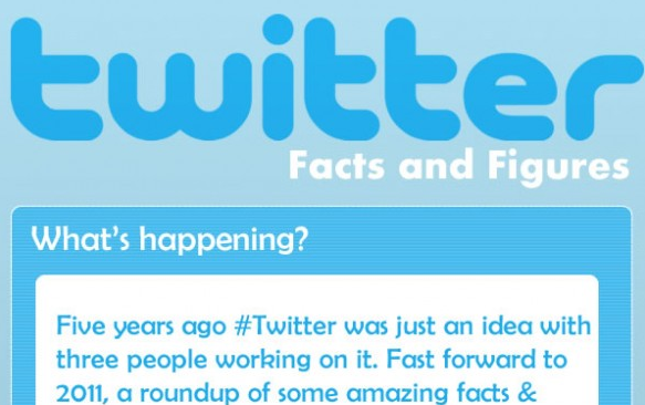 INFOGRAPHIC: Twitter Facts and Figures ~ Sociable360.com ...