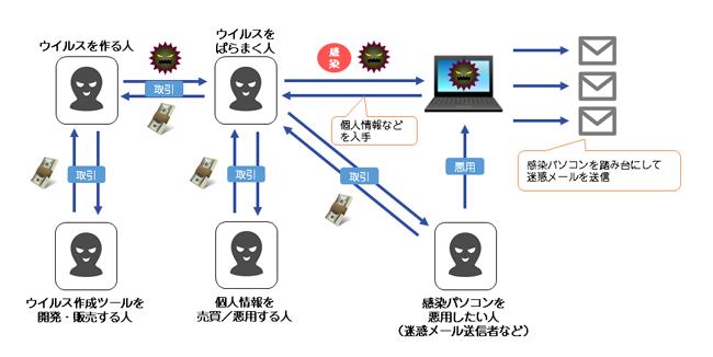 「金銭=情報」目的とした犯罪組織の概略