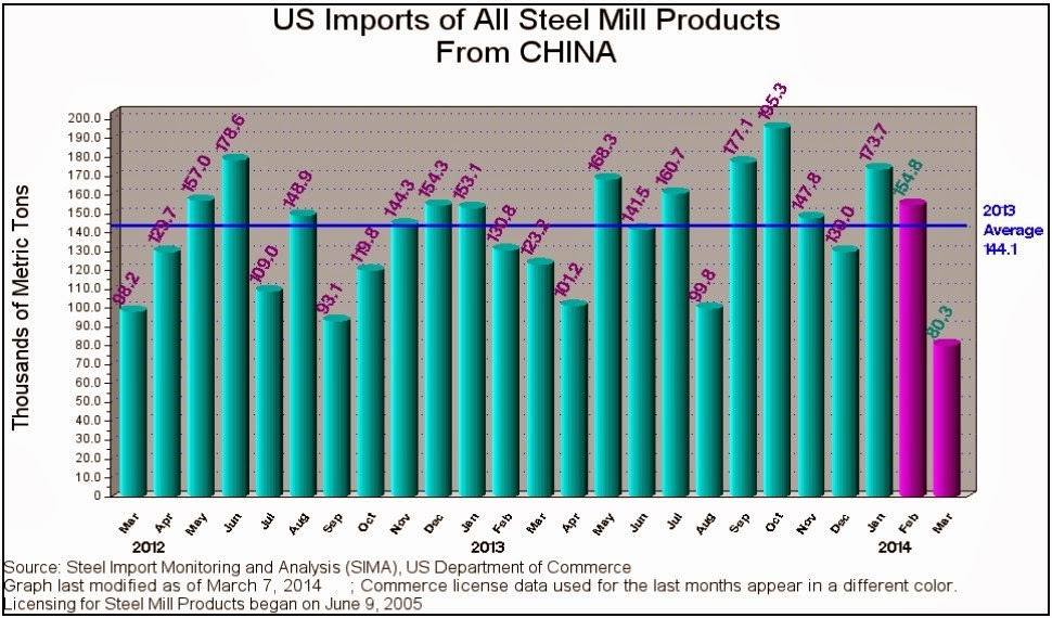 U.S. Imports of All Steel Mill Products from China