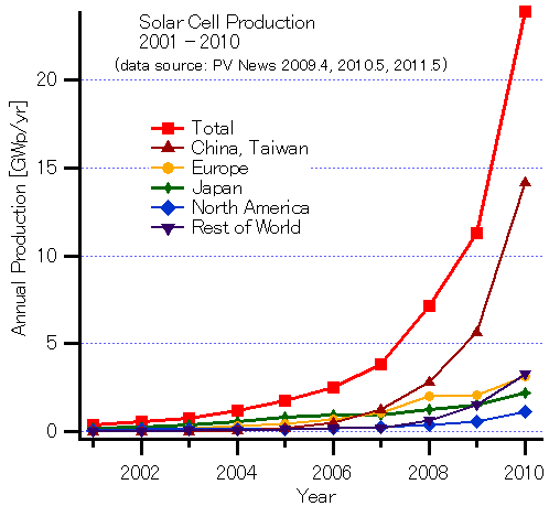 About Patents And Innovation Patents On Solar Cells And