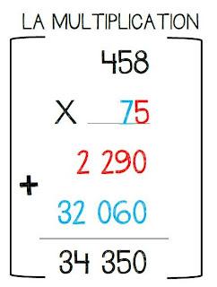 La classe de karine encore des affiches de maths - Affiche multiplication ...
