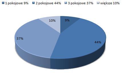ceny wynajmu mieszkań Bielany, Warszawa, dostępne mieszkania do wynajmu