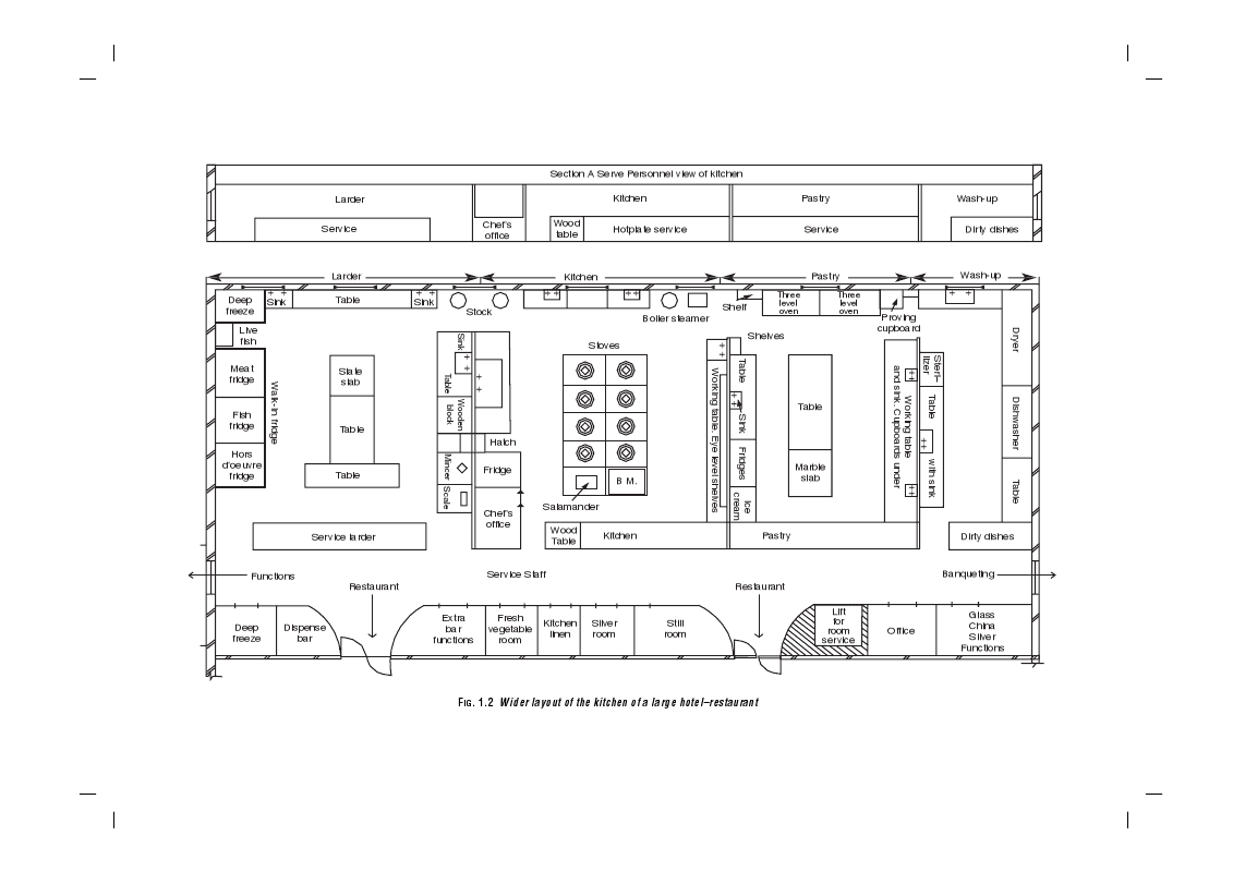 Kitchen Layout Chef Anurag Singh Thakur Larder Kitchen Layout
