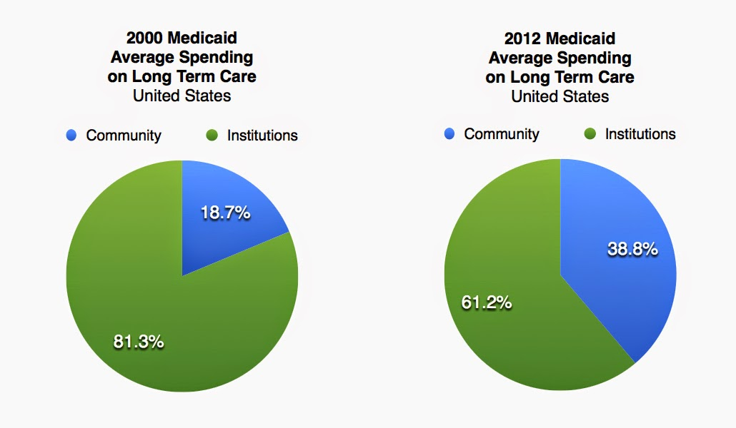 2000 Medicaid Average Spending on Long Term Care, United States, 81.3% Institutions, 18.7% Community - 2012 Medicaid Average Spending on Long Term Care, United States, 61.2% Institutions, 38.8% Community
