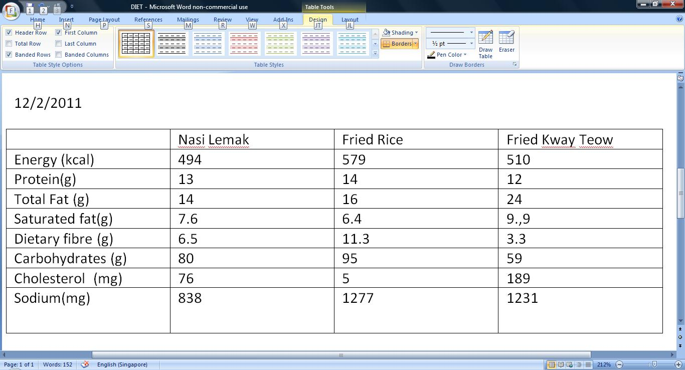 3 day diet analysis 3 day diet analysis 13 day diet analysiscovell bellamy iii sci/241 nutritionnovember 4, 2011 tira hancock.