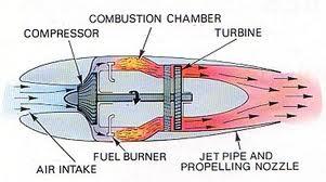 Bagaimana Cara Kerja Mesin Jet (Aircraft Power Plant)