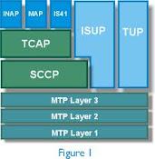 Estudar a Sinalização Nº7 (SS7) não é apenas diagrama de blocos!!