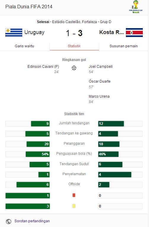 Hasil Pertandingan Uruguay vs Kosta Rika