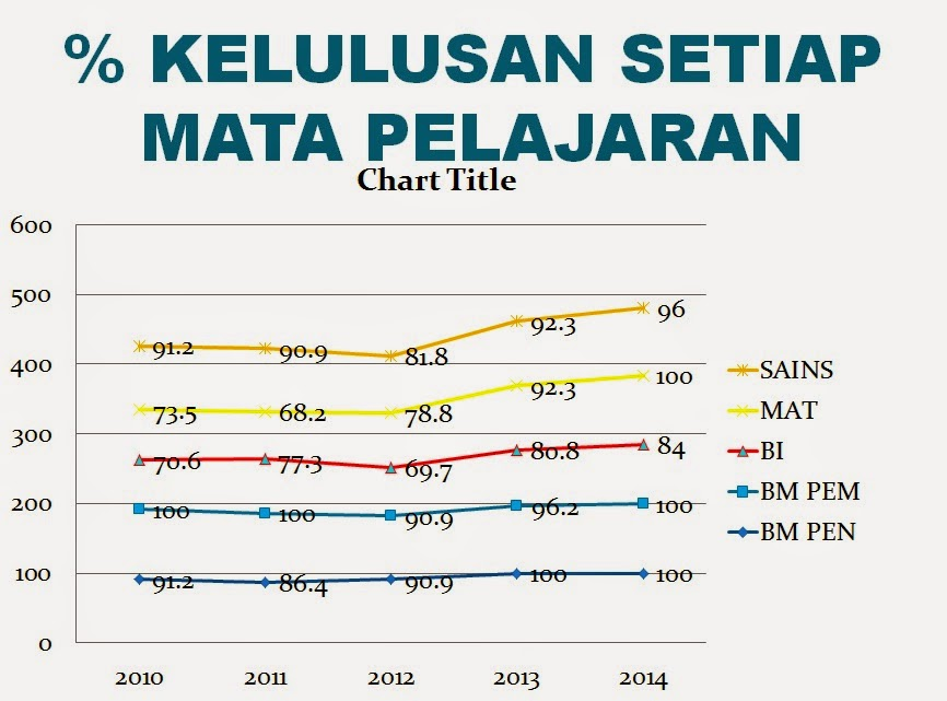 UPSR 2010 - 2014