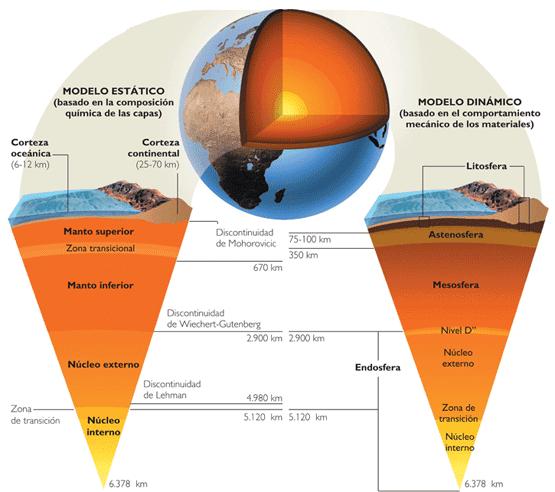 Resultado de imagen de Las distintas capas de la Tierra contienen distintos elementos´`