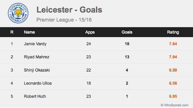 Striker Top Liga Inggris Ini Hampir di Lepas dengan Harga Murah