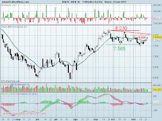 analisis tecnico del-ibex 35 diario-a 26 de noviembre de 2012