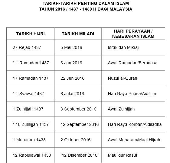 tarikh penting Islam 2016