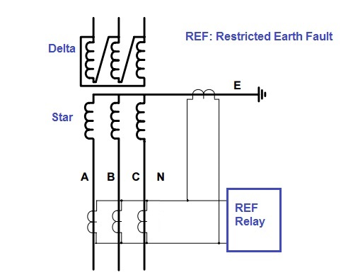 restricted earth fault protection of transformer electrical concepts rh electricalbaba com Electronic Relay Switch Circuit Diagram Latching Relay Circuit Diagram