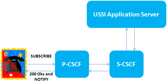 The 3g4g Blog  Unstructured Supplementary Service Data