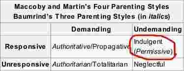 pola asuh anak permisif
