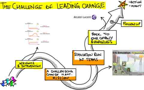 change management simulation 2 essay