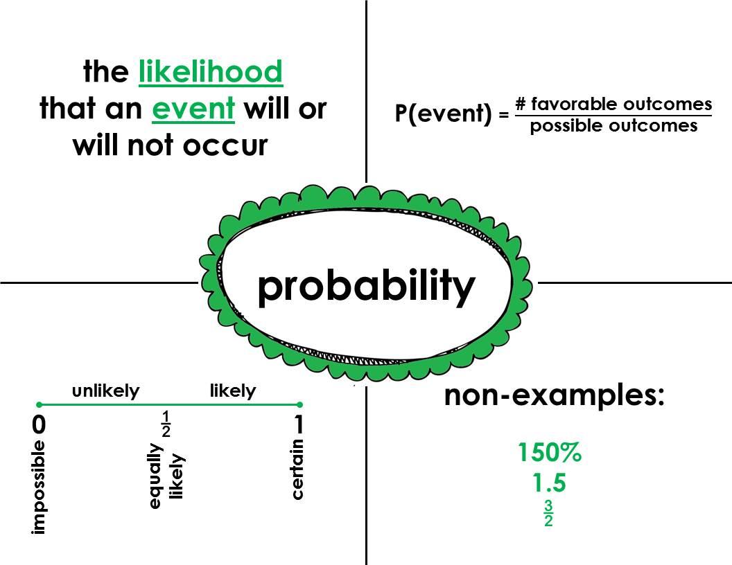 Fjhs Math 7 Frayer Model Sample