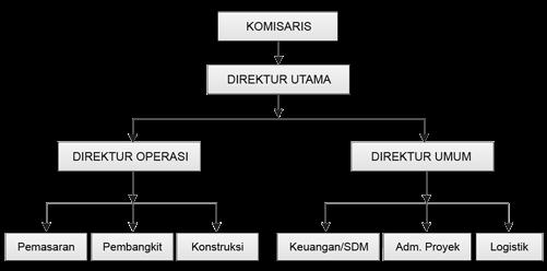 Catatan Kuliah Struktur Organisasi Dan Bagan Organisasi