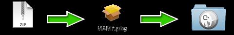 Installation de MAMP pour Mac