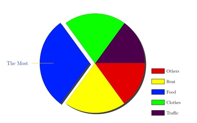 How To Pstricks Pie Chart  Optional Arguments Of Pschart