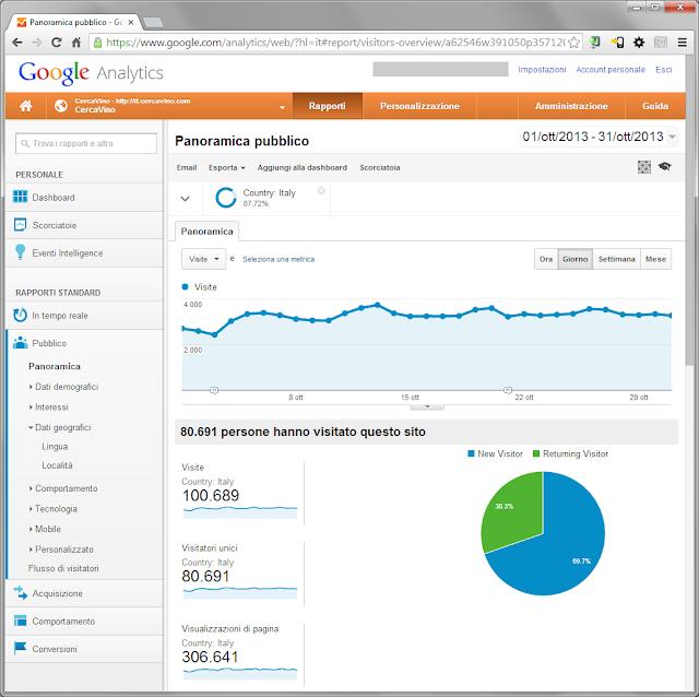 Statistiche Google Analytics CercaVino ottobre 2013