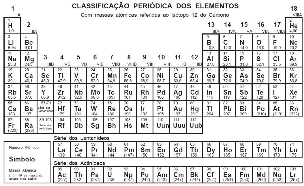 Favoritos Aprendendo Química: Tabela Períodica : O que ela representa? WF06