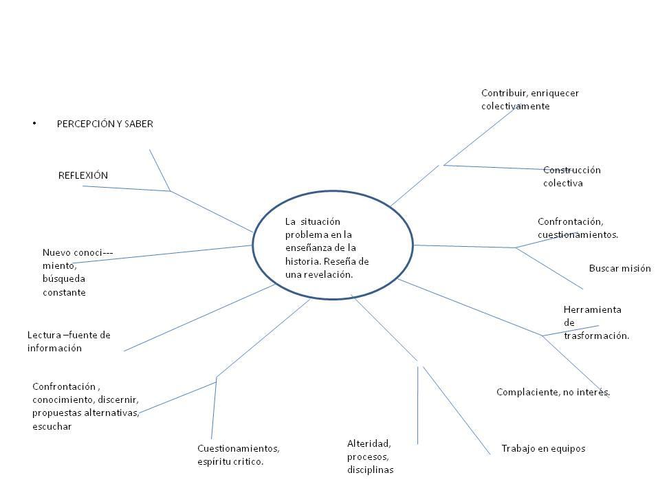 m u00e9todos de aprendizaje de historia  diagrama de ara u00f1a 2