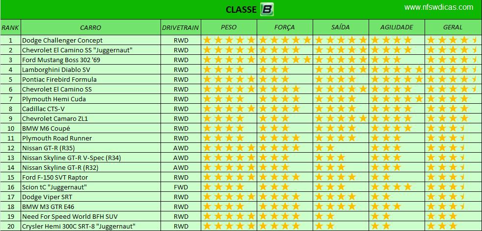 Ranking dos melhores carros para fugas Classe+B